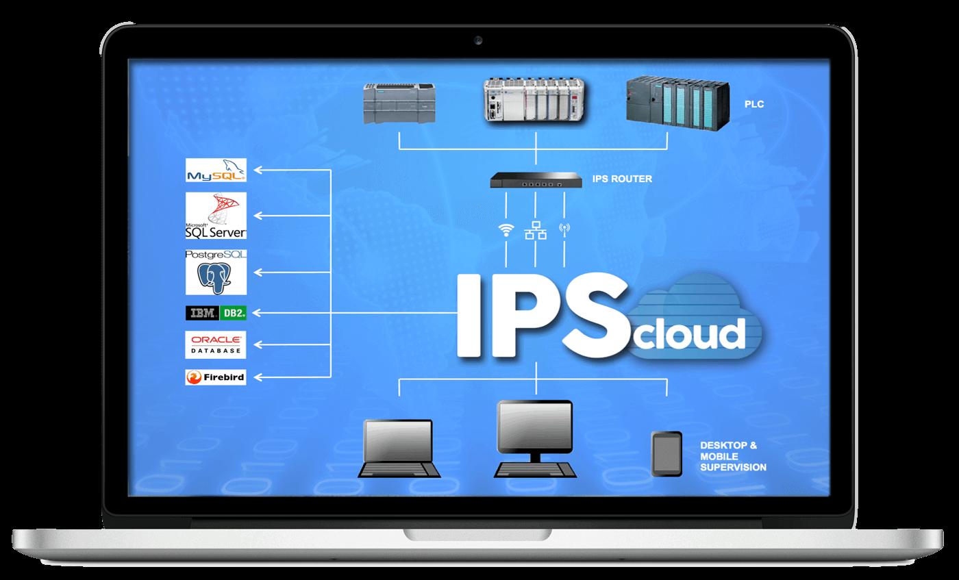 ips cloud architettura