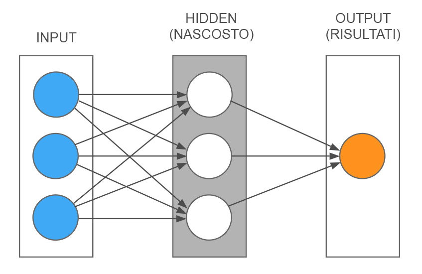 Diagram of a simplified artificial neural network